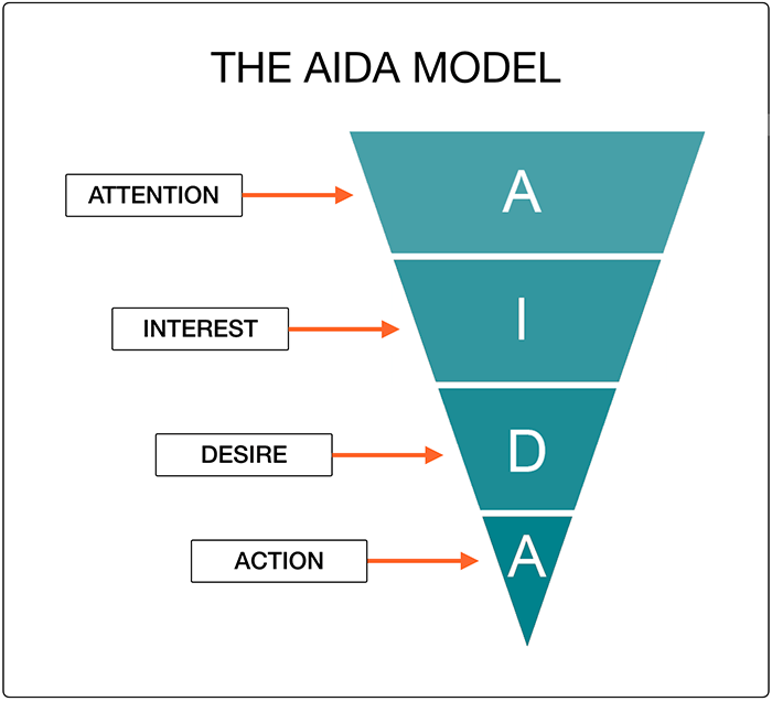 Aida Model  What It Is And How To Use It To Increase Sales